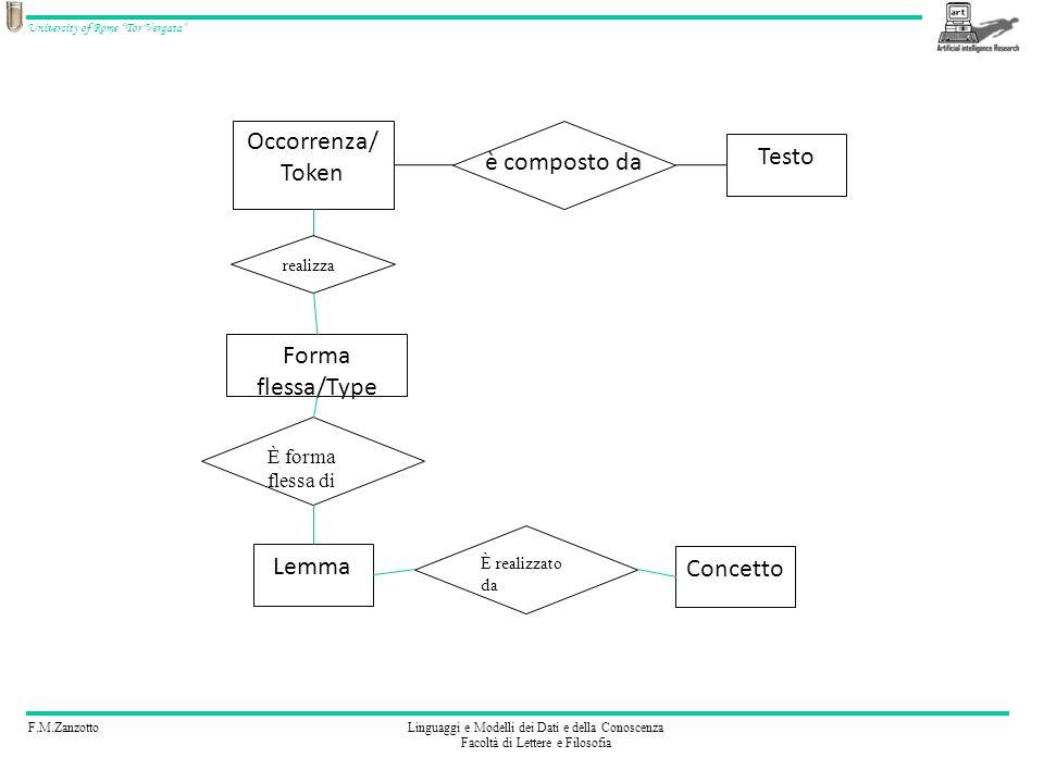 Occorrenza/ Token Testo è composto da Forma flessa/Type Lemma Concetto
