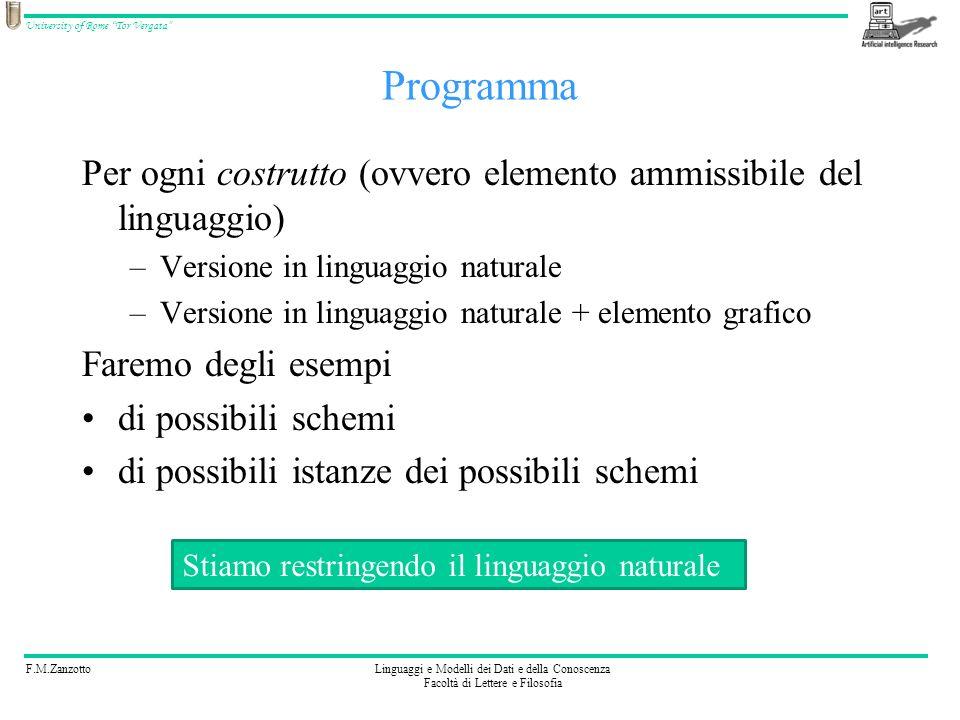 Programma Per ogni costrutto (ovvero elemento ammissibile del linguaggio) Versione in linguaggio naturale.
