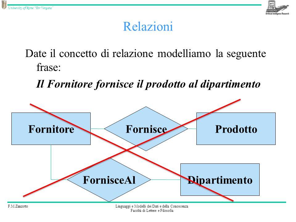 Relazioni Date il concetto di relazione modelliamo la seguente frase: