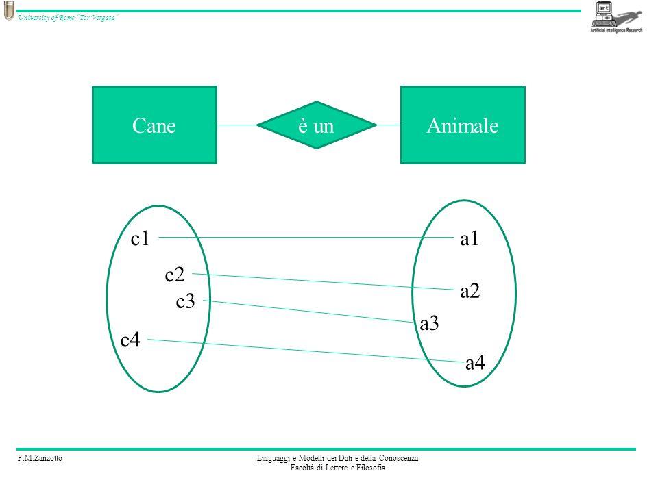 Cane Animale è un c1 a1 c2 a2 c3 a3 c4 a4