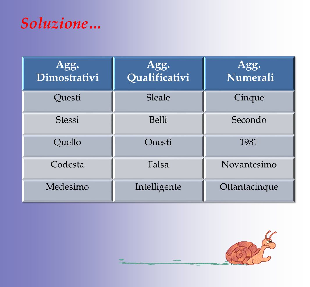 Soluzione… Agg. Dimostrativi Agg. Qualificativi Numerali Questi Sleale