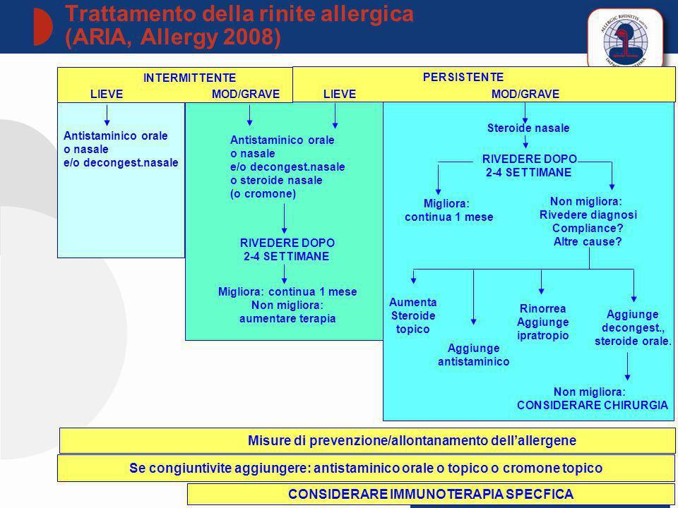 Trattamento della rinite allergica (ARIA, Allergy 2008)