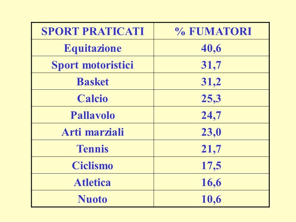 SPORT PRATICATI % FUMATORI. Equitazione. 40,6. Sport motoristici. 31,7. Basket. 31,2. Calcio.