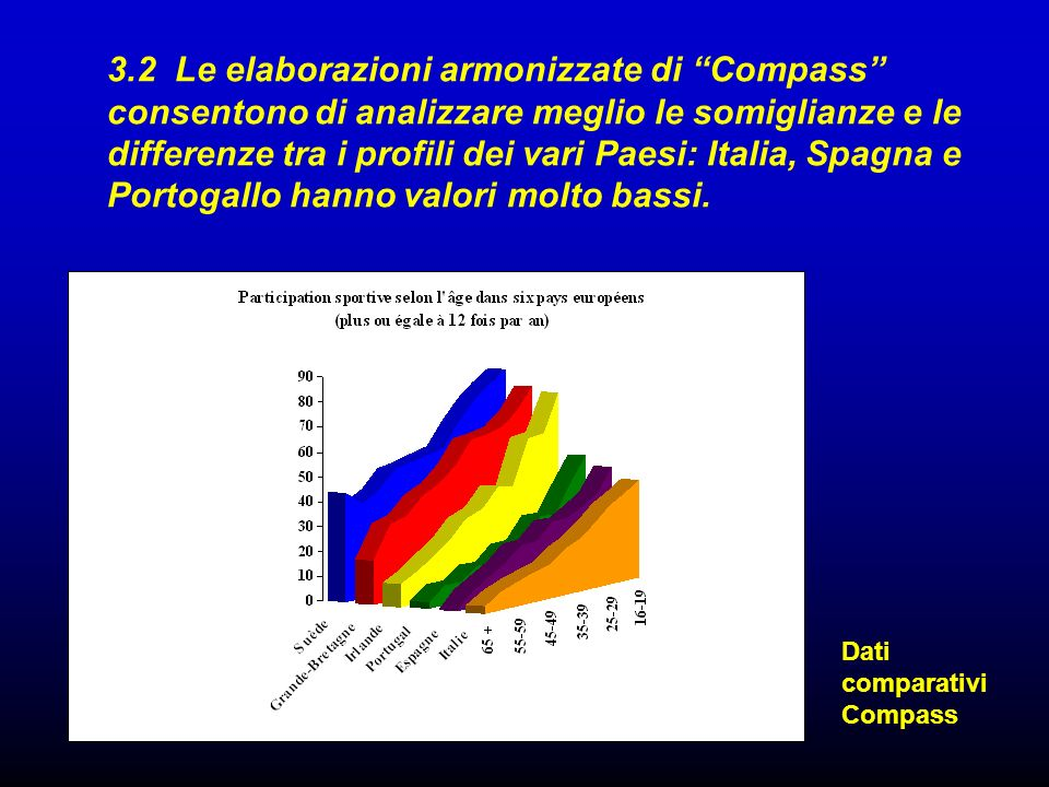 Dati comparativi Compass