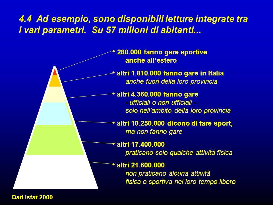4.4 Ad esempio, sono disponibili letture integrate tra i vari parametri. Su 57 milioni di abitanti...