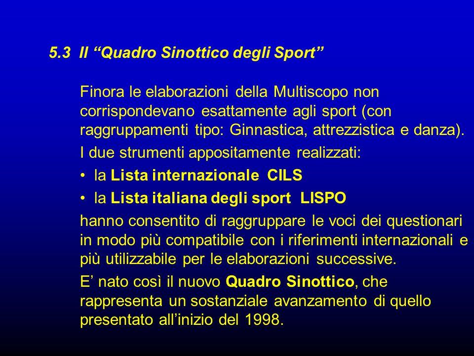 5.3 Il Quadro Sinottico degli Sport