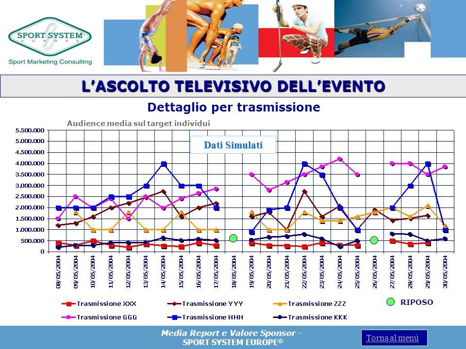 L'ASCOLTO TELEVISIVO DELL'EVENTO Dettaglio per trasmissione