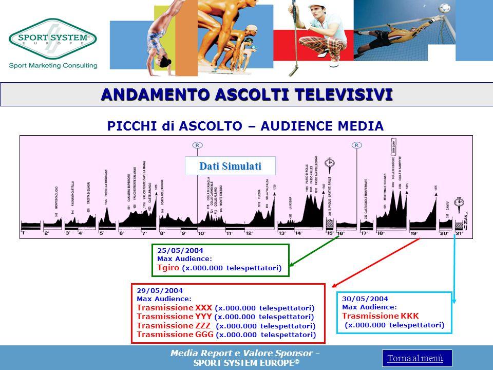 ANDAMENTO ASCOLTI TELEVISIVI PICCHI di ASCOLTO – AUDIENCE MEDIA
