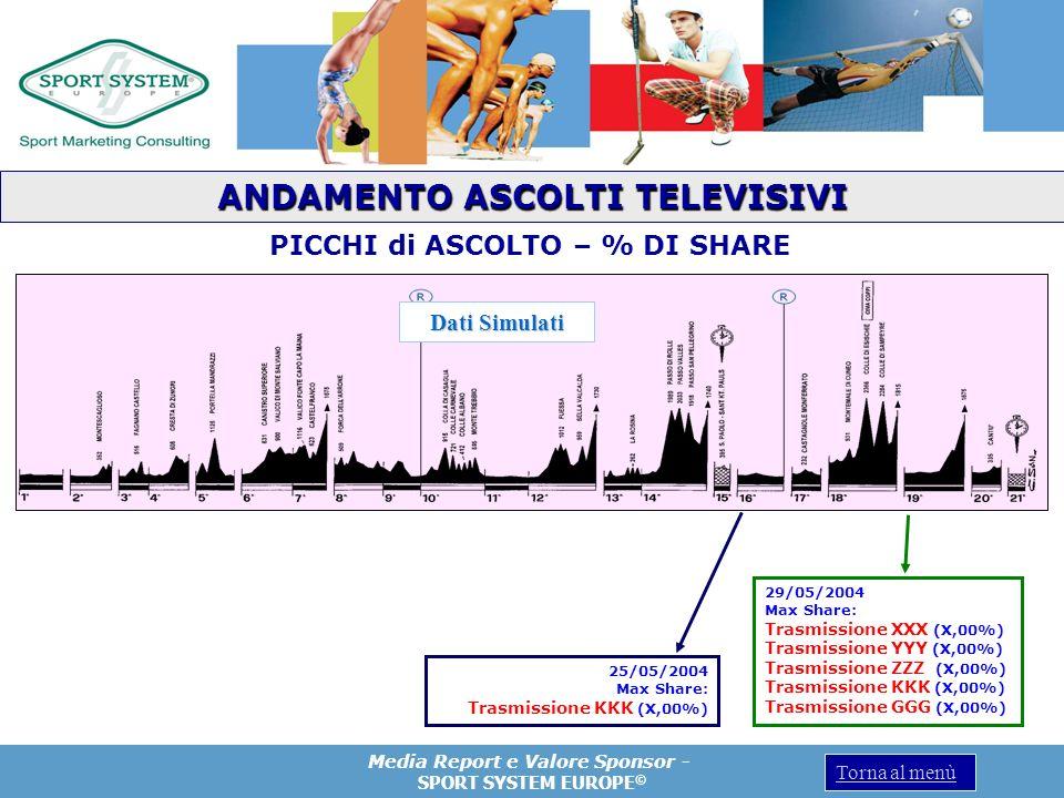 ANDAMENTO ASCOLTI TELEVISIVI PICCHI di ASCOLTO – % DI SHARE