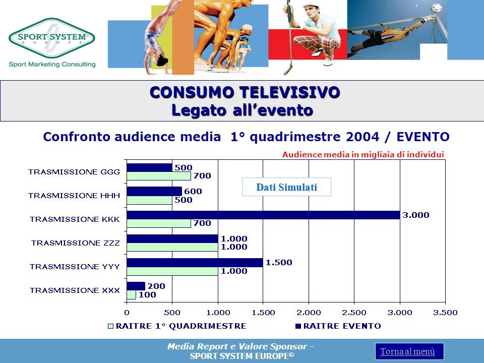 Confronto audience media 1° quadrimestre 2004 / EVENTO