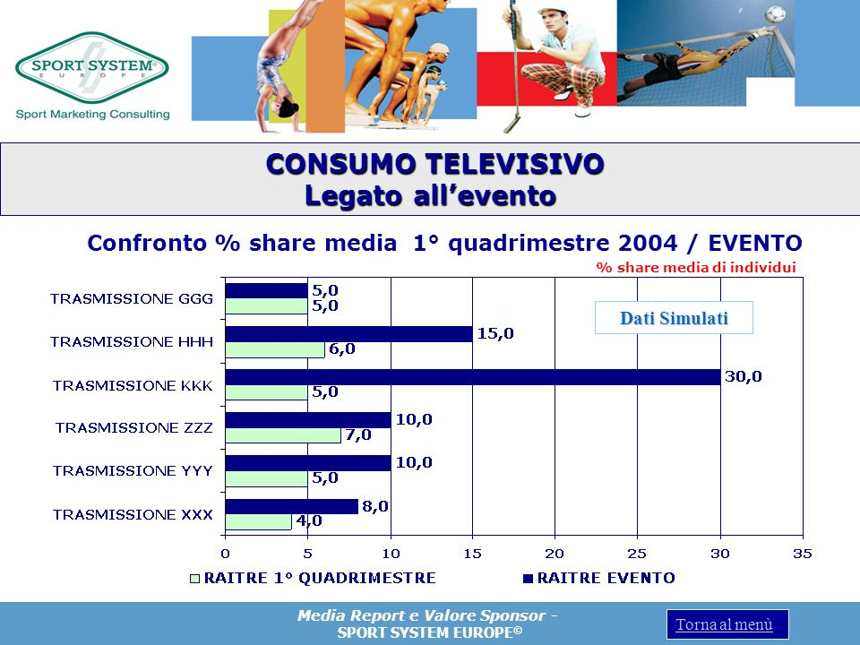 Confronto % share media 1° quadrimestre 2004 / EVENTO