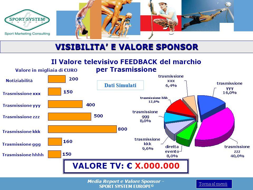 VISIBILITA' E VALORE SPONSOR Il Valore televisivo FEEDBACK del marchio
