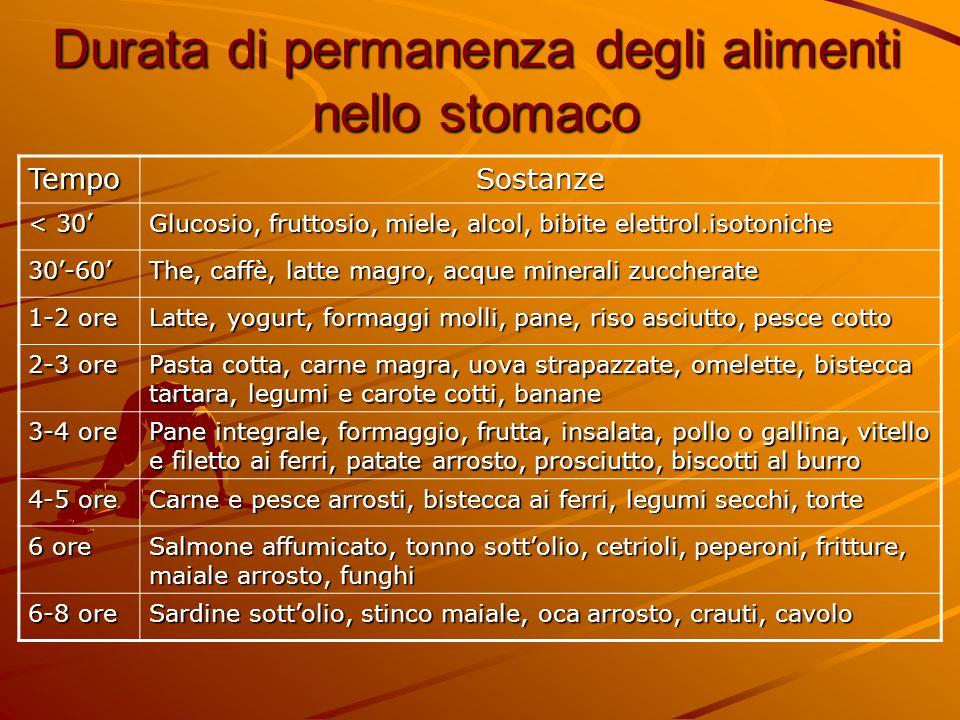 Durata di permanenza degli alimenti nello stomaco