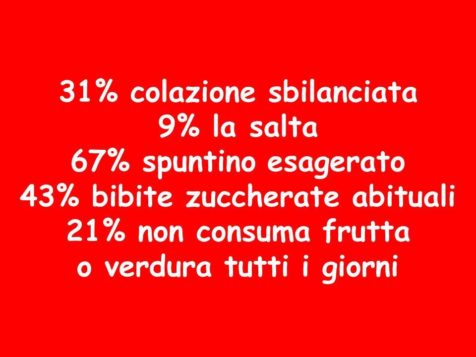 31% colazione sbilanciata 9% la salta 67% spuntino esagerato 43% bibite zuccherate abituali 21% non consuma frutta o verdura tutti i giorni