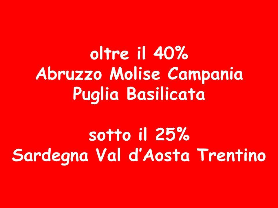 oltre il 40% Abruzzo Molise Campania Puglia Basilicata sotto il 25% Sardegna Val d'Aosta Trentino