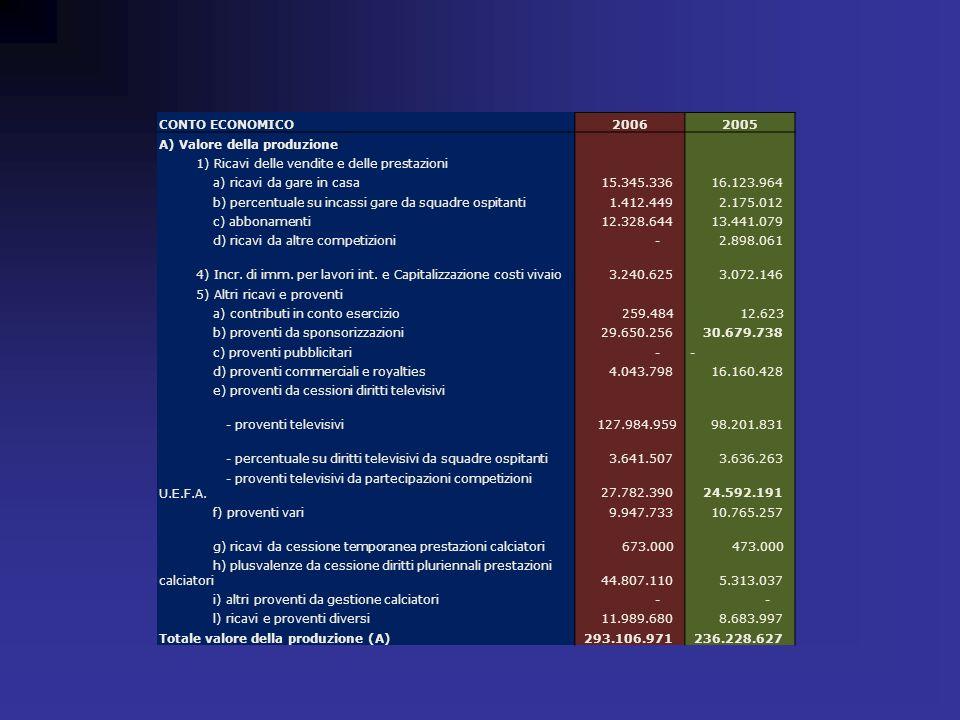 CONTO ECONOMICO 2006. 2005. A) Valore della produzione. 1) Ricavi delle vendite e delle prestazioni.