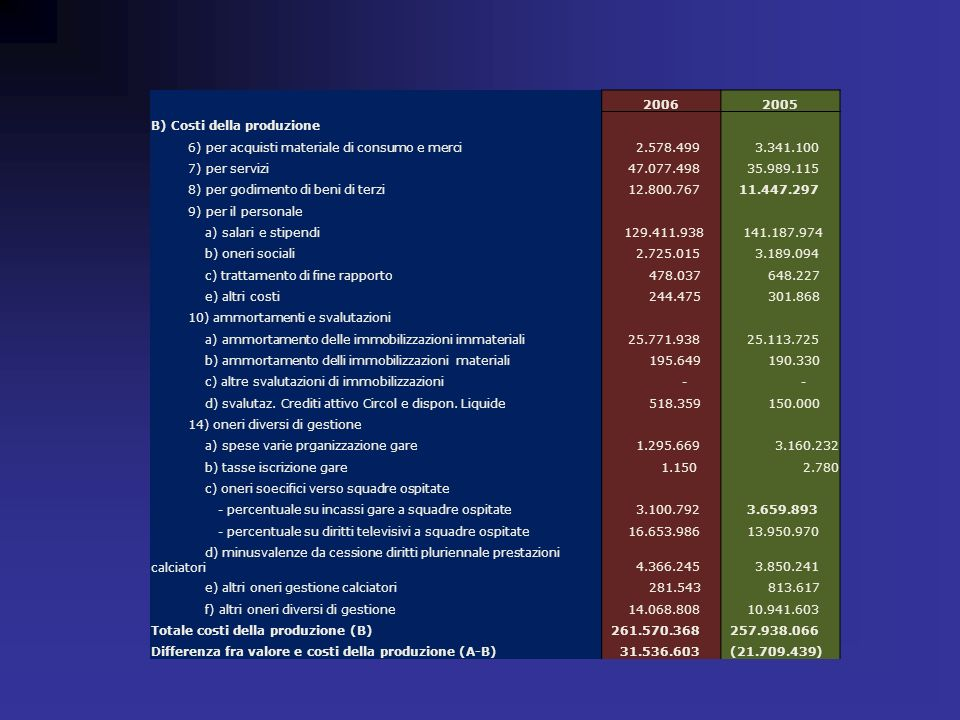 2006 2005 B) Costi della produzione