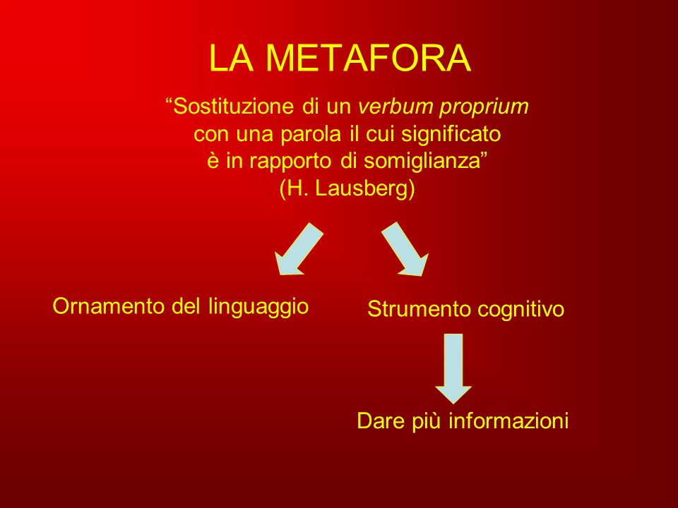 LA METAFORA Sostituzione di un verbum proprium