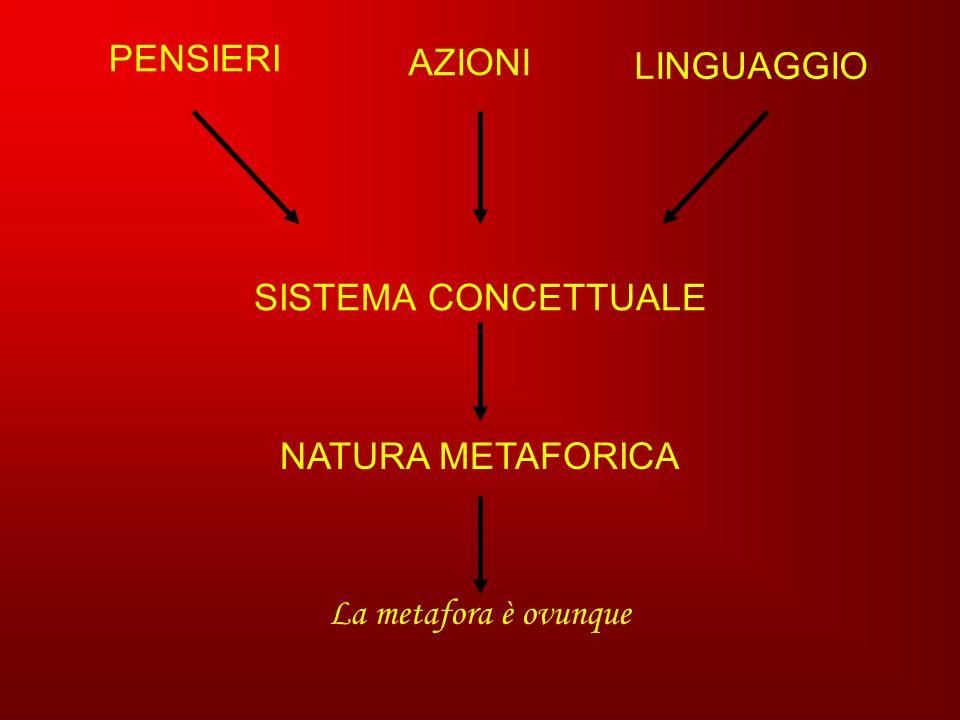PENSIERI LINGUAGGIO AZIONI SISTEMA CONCETTUALE NATURA METAFORICA La metafora è ovunque