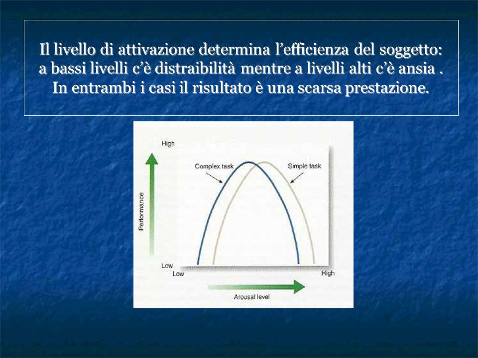 Il livello di attivazione determina l'efficienza del soggetto: a bassi livelli c'è distraibilità mentre a livelli alti c'è ansia .