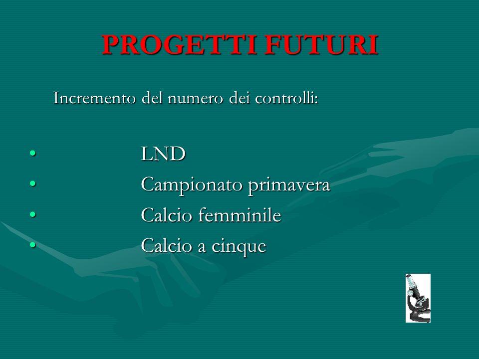 PROGETTI FUTURI LND Campionato primavera Calcio femminile
