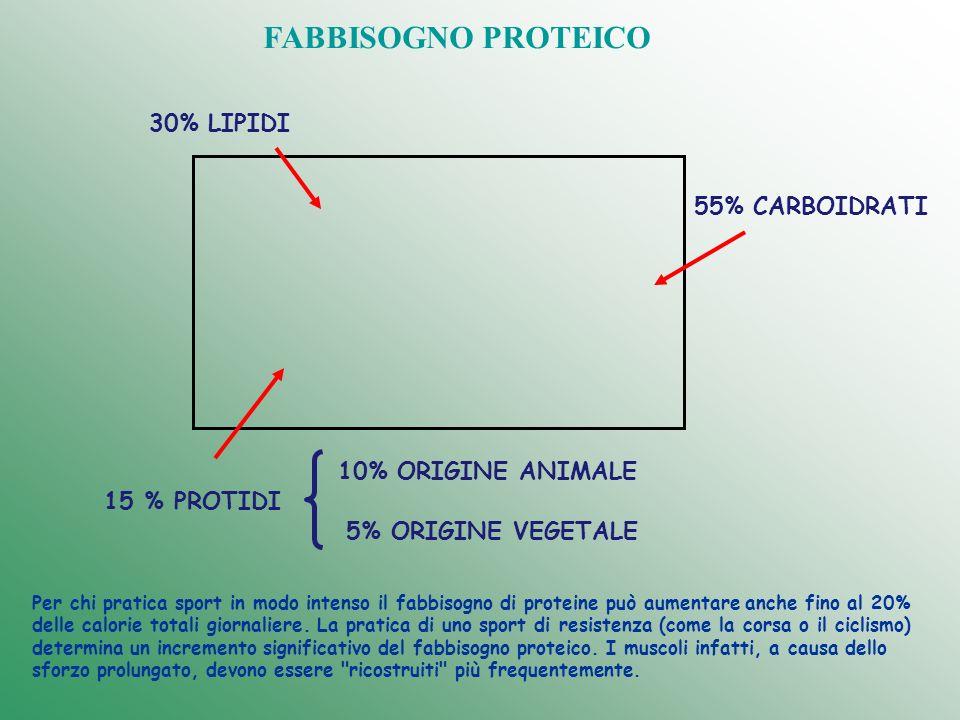 FABBISOGNO PROTEICO 30% LIPIDI 55% CARBOIDRATI 10% ORIGINE ANIMALE