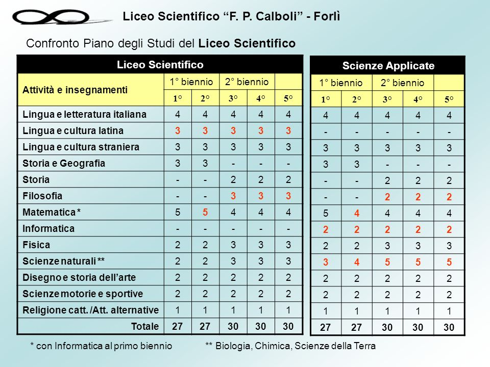 Confronto Piano degli Studi del Liceo Scientifico