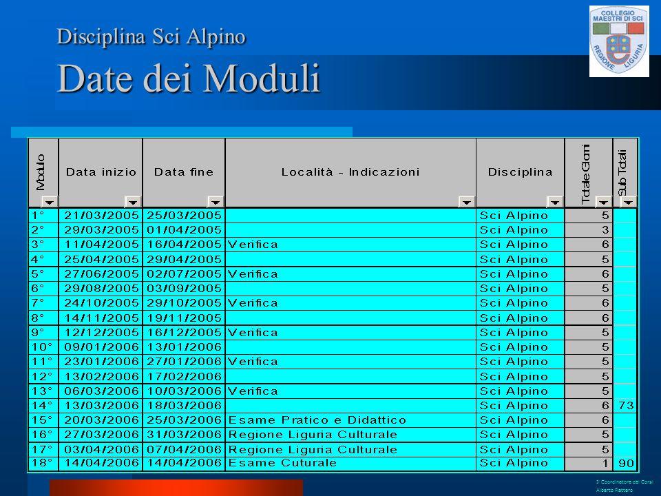 Disciplina Sci Alpino Date dei Moduli