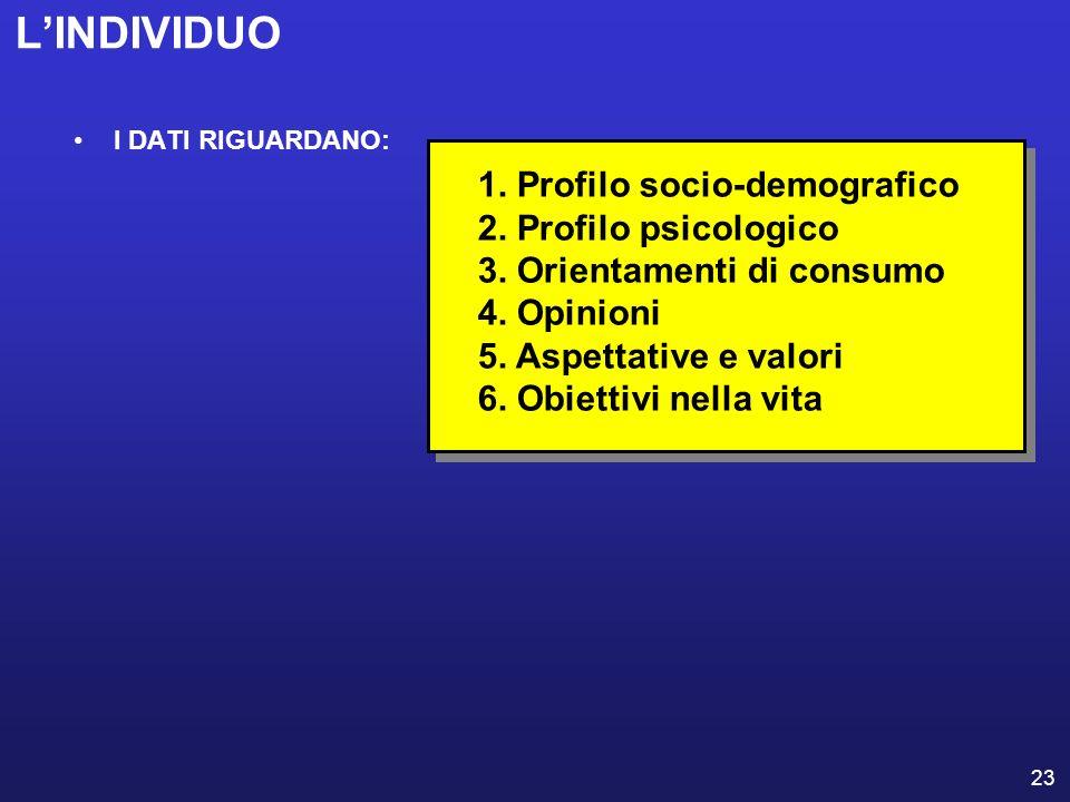 L'INDIVIDUO 1. Profilo socio-demografico 2. Profilo psicologico