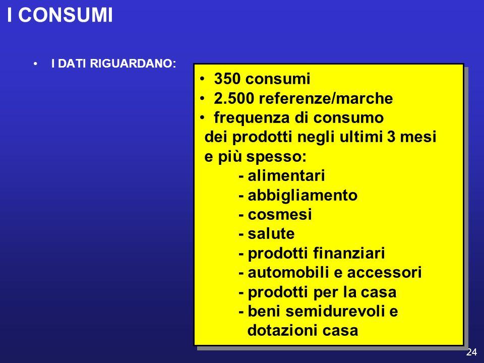 I CONSUMI 350 consumi 2.500 referenze/marche frequenza di consumo