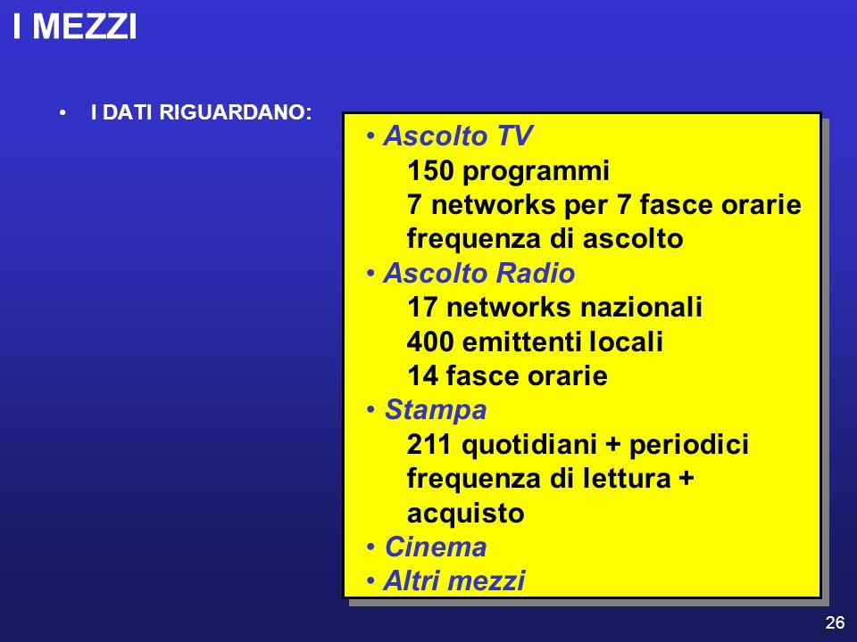 I MEZZI Ascolto TV 150 programmi 7 networks per 7 fasce orarie