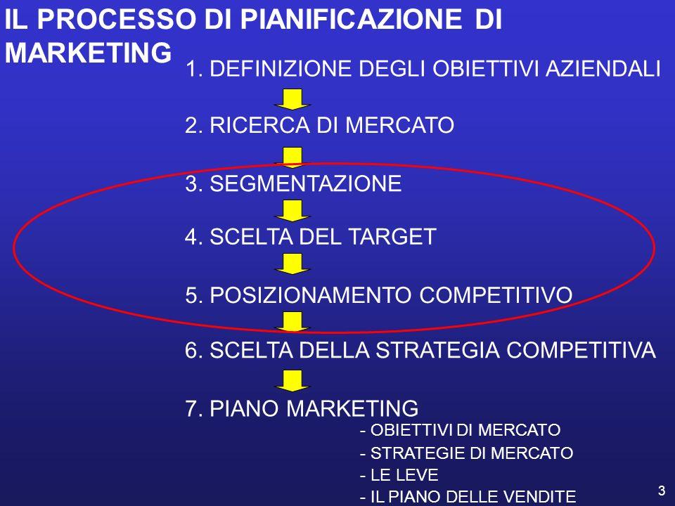 IL PROCESSO DI PIANIFICAZIONE DI MARKETING
