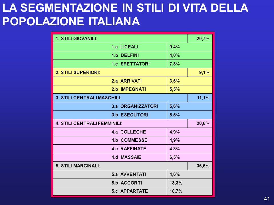 LA SEGMENTAZIONE IN STILI DI VITA DELLA POPOLAZIONE ITALIANA