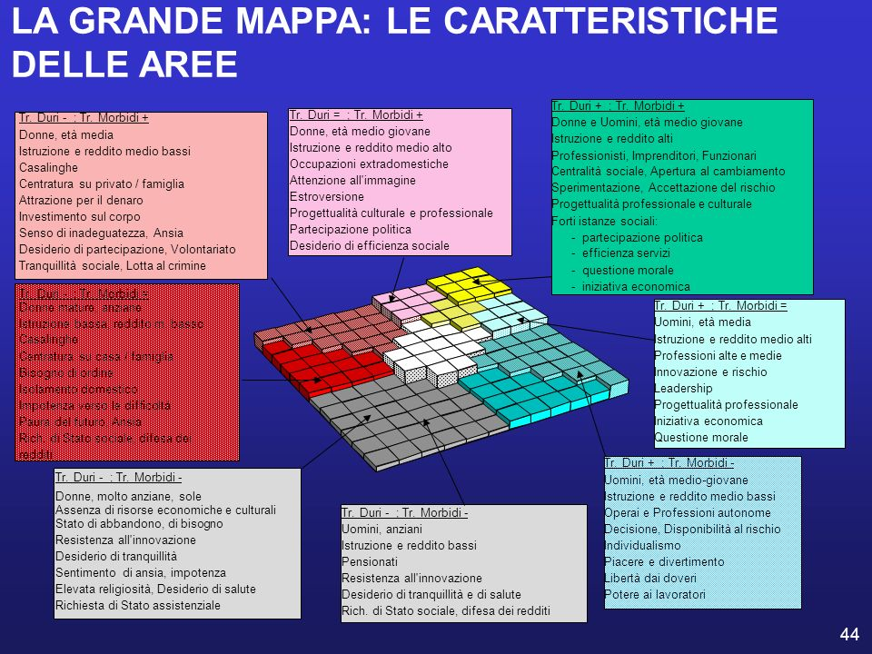 LA GRANDE MAPPA: LE CARATTERISTICHE DELLE AREE