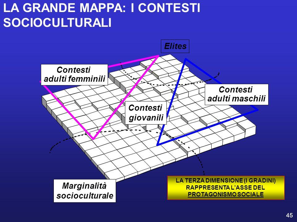 LA GRANDE MAPPA: I CONTESTI SOCIOCULTURALI