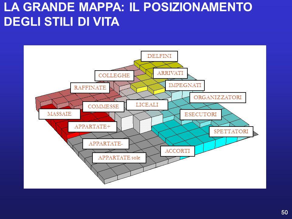 LA GRANDE MAPPA: IL POSIZIONAMENTO DEGLI STILI DI VITA