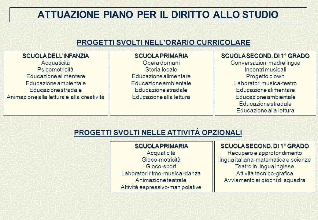 ATTUAZIONE PIANO PER IL DIRITTO ALLO STUDIO