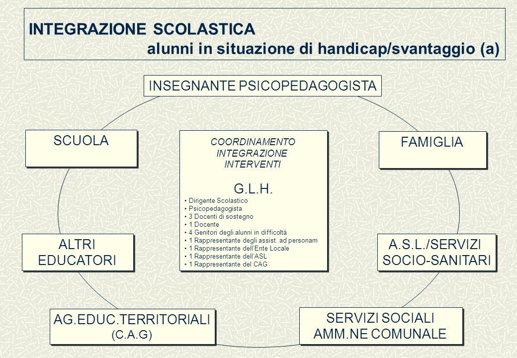 INTEGRAZIONE SCOLASTICA alunni in situazione di handicap/svantaggio (a)