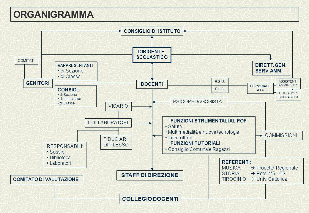 ORGANIGRAMMA STAFF DI DIREZIONE COLLEGIO DOCENTI CONSIGLIO DI ISTITUTO