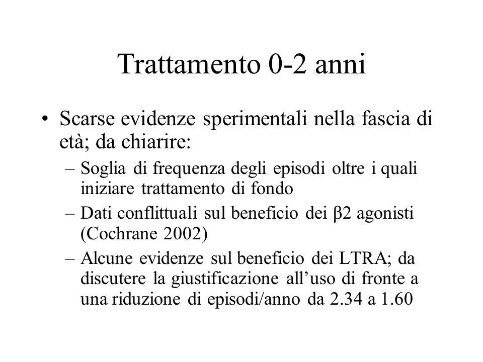 Trattamento 0-2 anni Scarse evidenze sperimentali nella fascia di età; da chiarire: