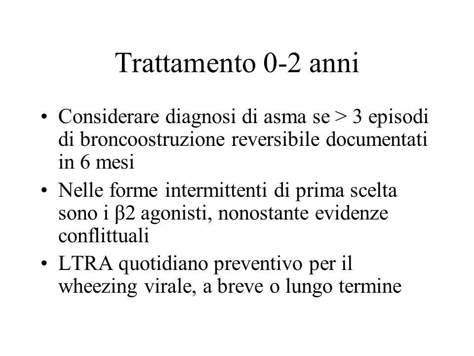 Trattamento 0-2 anniConsiderare diagnosi di asma se > 3 episodi di broncoostruzione reversibile documentati in 6 mesi.