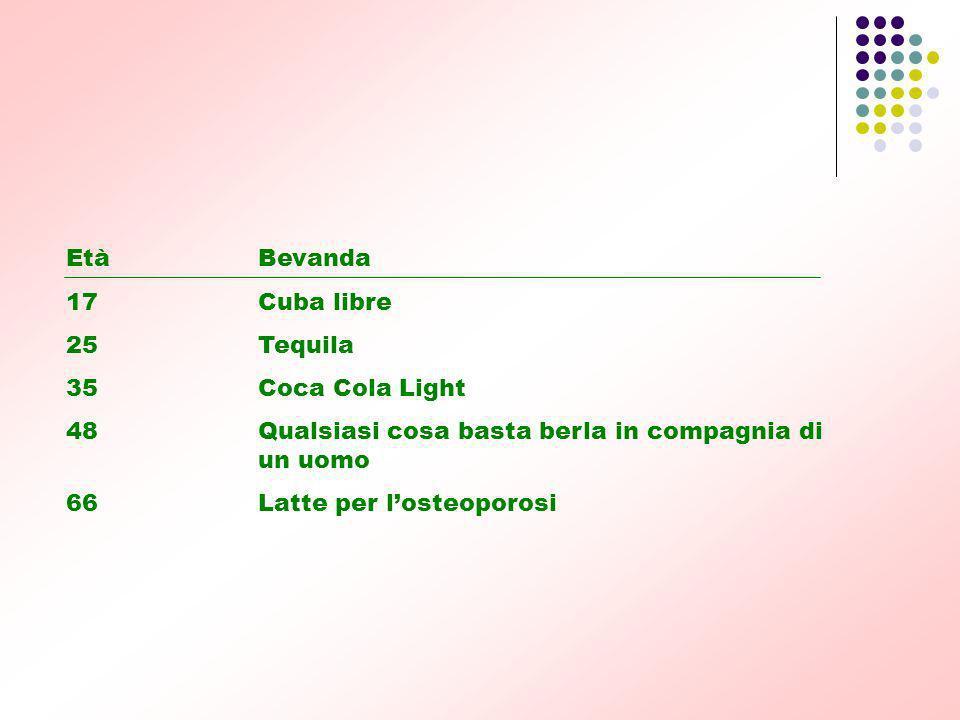 Età Bevanda 17 Cuba libre. 25 Tequila. 35 Coca Cola Light. 48 Qualsiasi cosa basta berla in compagnia di un uomo.
