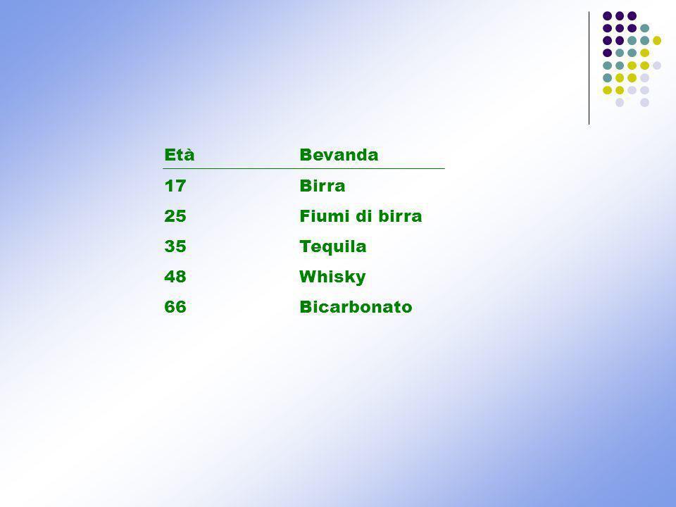 Età Bevanda 17 Birra 25 Fiumi di birra 35 Tequila 48 Whisky 66 Bicarbonato