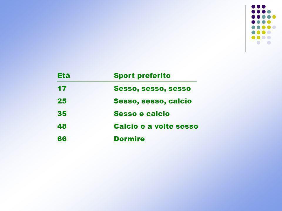 Età Sport preferito 17 Sesso, sesso, sesso. 25 Sesso, sesso, calcio. 35 Sesso e calcio. 48 Calcio e a volte sesso.