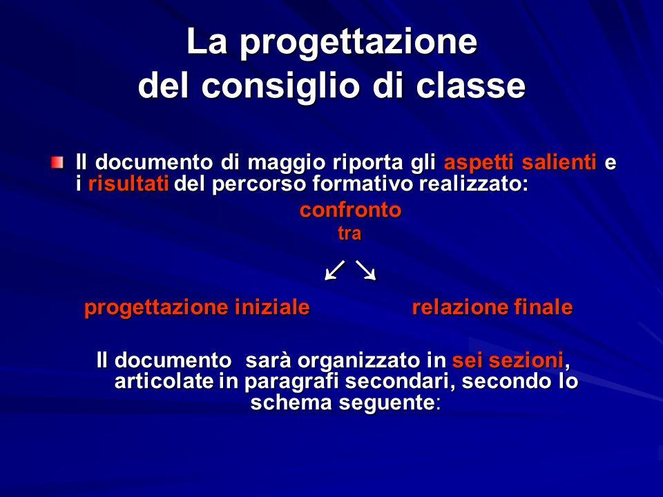 La progettazione del consiglio di classe