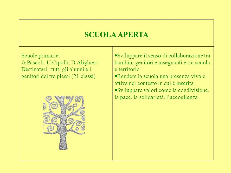 SCUOLA APERTA Scuole primarie: G.Pascoli, U.Cipolli, D.Alighieri