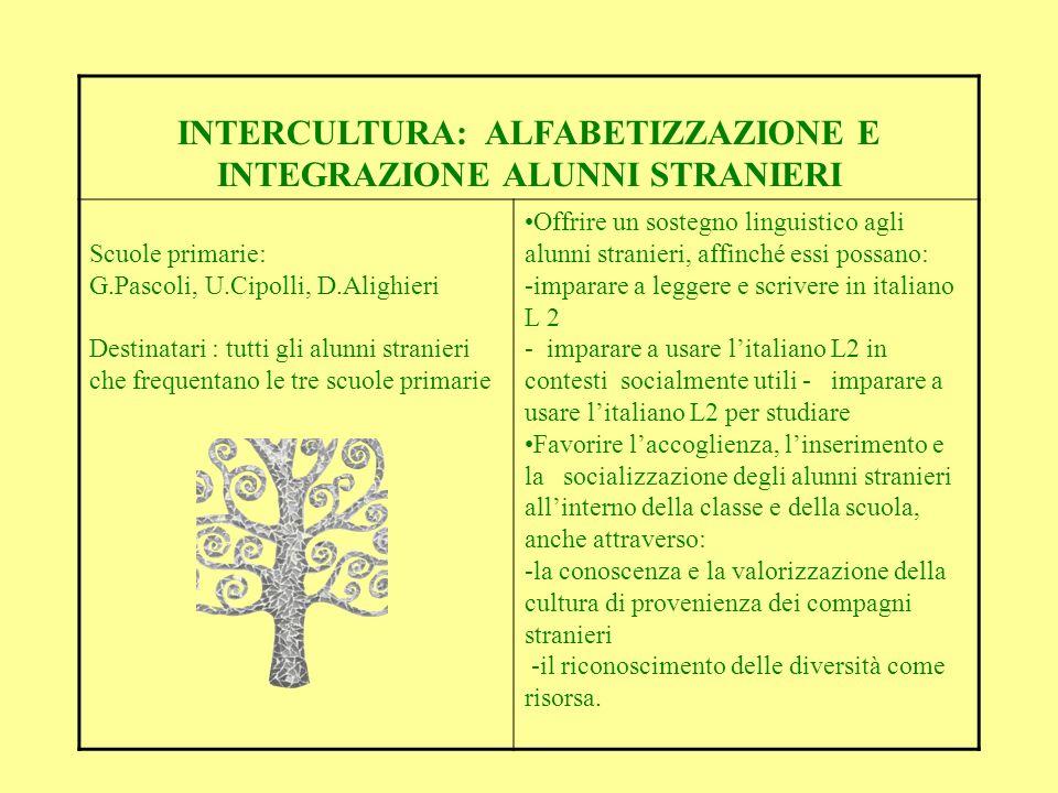 INTERCULTURA: ALFABETIZZAZIONE E INTEGRAZIONE ALUNNI STRANIERI
