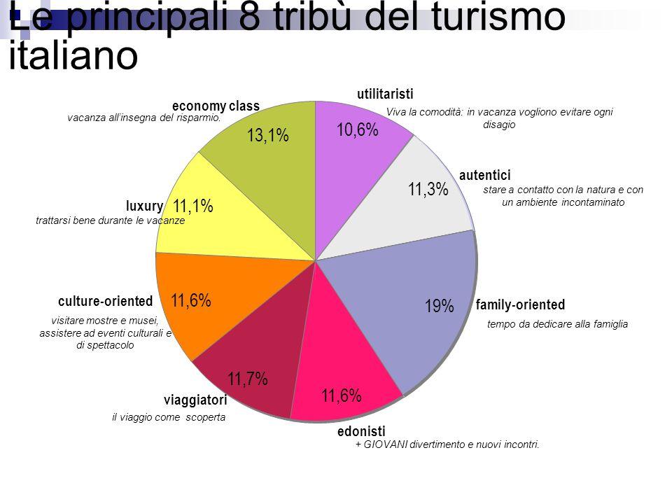 Le principali 8 tribù del turismo italiano