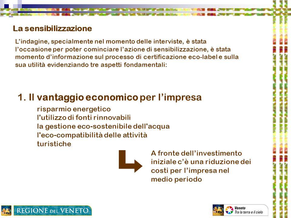 1. Il vantaggio economico per l'impresa