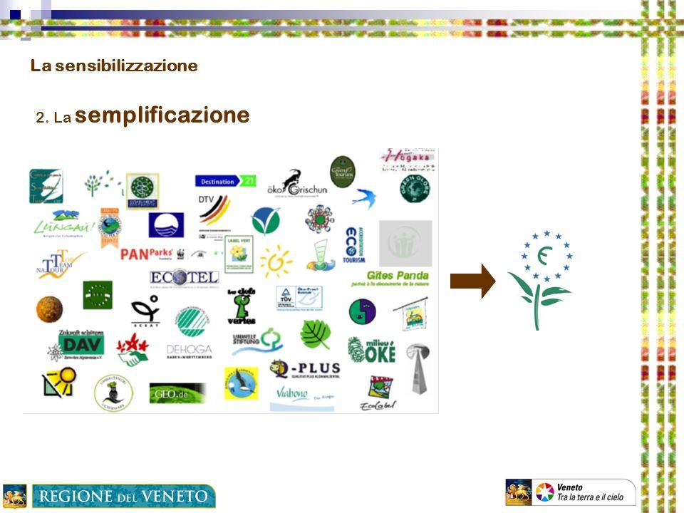 La sensibilizzazione 2. La semplificazione